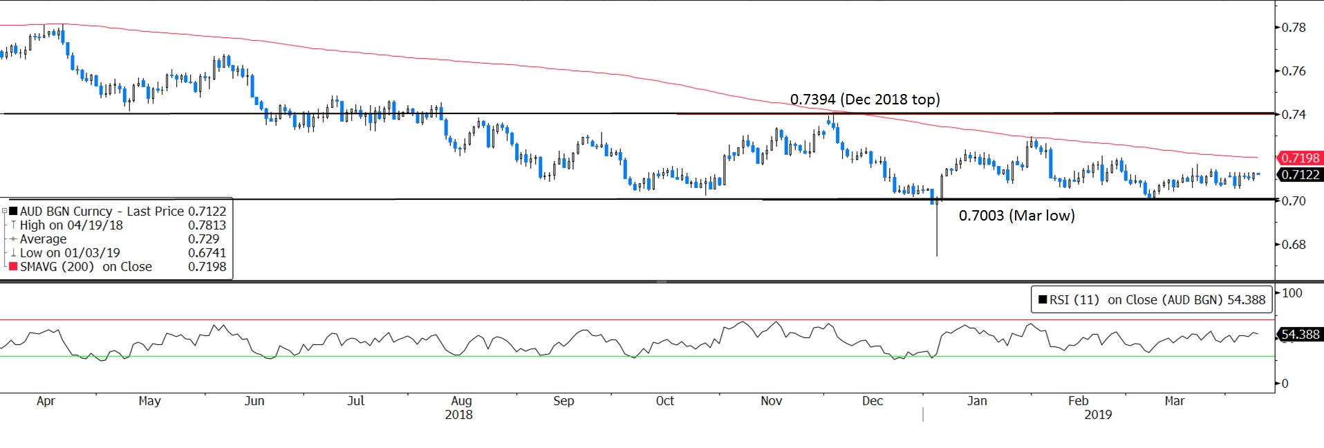 Fx currency forecast citibank